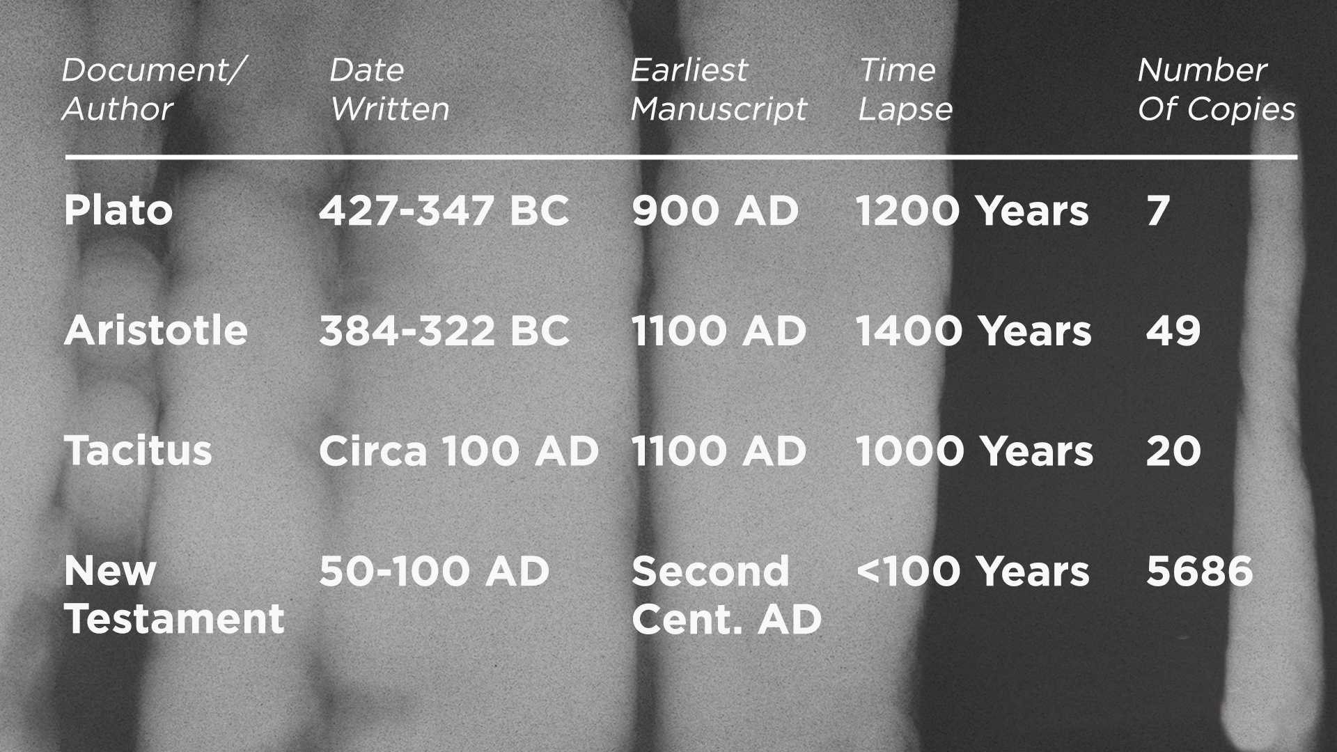 Ancient Documents Chart.jpg